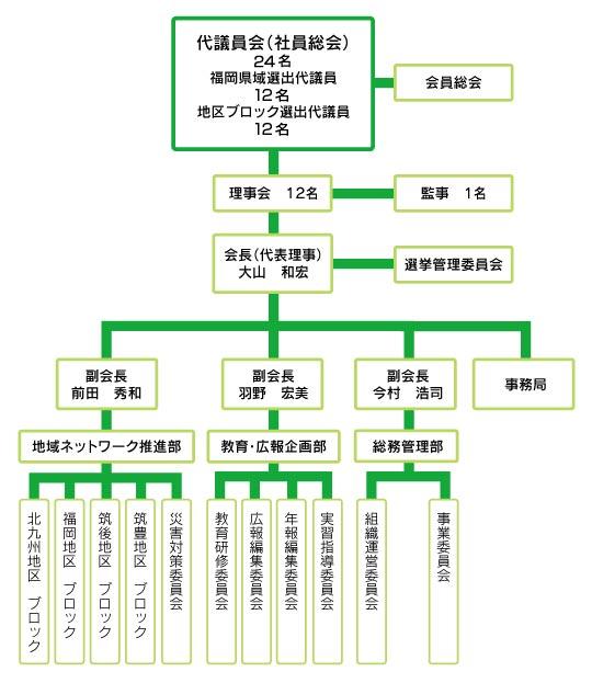 令和2年度 一般社団法人 福岡県精神保健福祉士協会 組織図